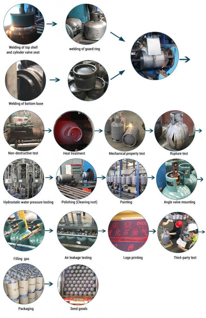 lpg cylinder process flow (1)